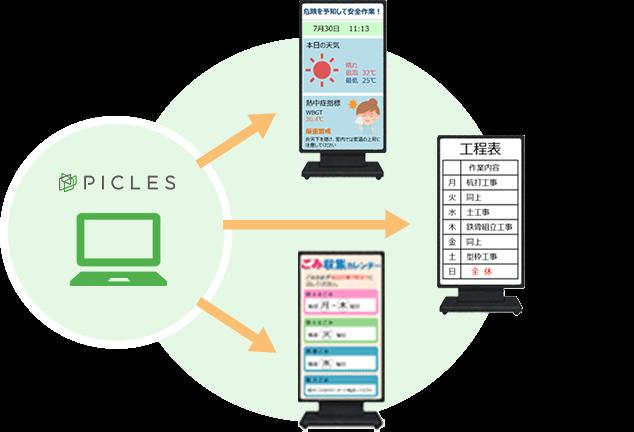 「時間・地域・カテゴリごとに配信コンテンツを出し分け可能」のイメージ画像